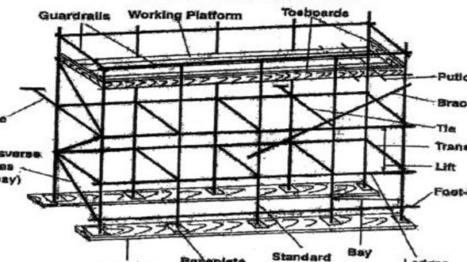 bagian bagian dari scaffolding