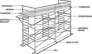 bagian scaffolding dan fungsinya